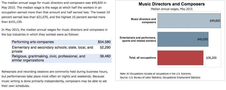 Melodic Exchange Music Producer Salary Statistics